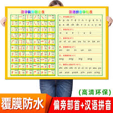 The phonetic alphabet is the list of symbols or codes that shows what a speech. Primary School Chinese Characters Side Of The First Stroke Wall Chart Chinese Phonetic Alphabet Wall Sound Mother Literacy Table