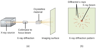 10.6 Lattice Structures in Crystalline Solids | Chemistry