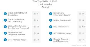 Skills Employers Look For Top Skills Employers Are Looking For In 2017