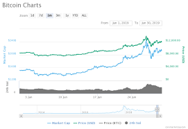 Prices Continue To Rise Is Bitcoin Going Mainstream Daily