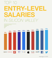 entry levle accelerate top 10 entry level salaries by company infographic