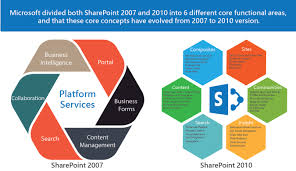 Microsoft Sharepoint Services Offerings Adapt India Com