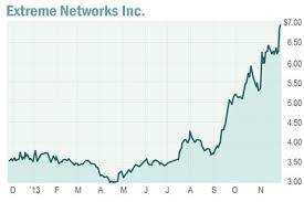 Six Stocks On The Move Marketwatch