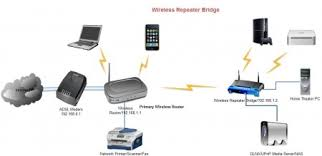 improving wireless coverage in home using two wireless router wireless repeater bridge