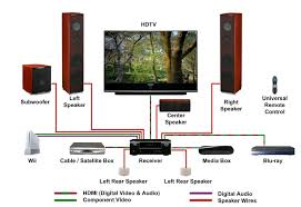 wiring diagram home theater system wiring image ferrari enterprises network on wiring diagram home theater system