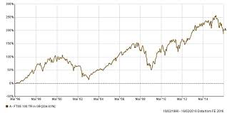 A 10 Year Investment In Ftse 100 Had A 95 Success Rate Over