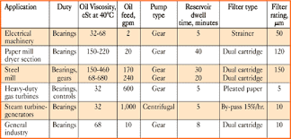 Matching Lube Oil Systems To Machinery Requirements