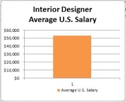 Agreeable Average Salary For Interior Designer About Inspiration Interior  Home Design Ideas with Average Salary For Interior Designer