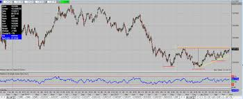 Edge Chart Of The Day 5 1 14 30 Year Zb Pipczar