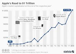 Apple Inc Stock History Chart Chart Apples Road To 1 Trillion Statista