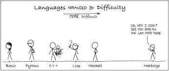 Basic Coding Language Which Programming Language Should You Learn First