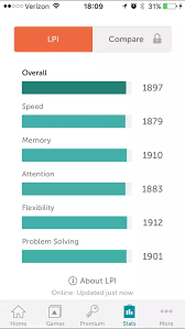 Lpi Score Chart What Is Your Lumosity Performance Index Lpi Formerly