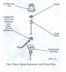 jeep cherokee engines camshaft position sensor sync pulse jeep 4 0l distributor stator parts exploded diagram