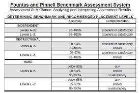 Fountas And Pinelle Benchmark Assessments