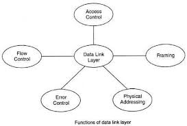 Data Link Layer What Is Data Link Layer Definition
