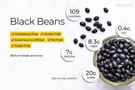 Legumes Protein Content Chart Black Beans Nutrition Facts Calories Carbs And Health