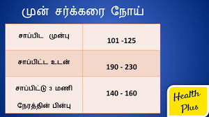 Printable Sugar Level Chart Normal Blood Sugar Level Chart In India Www