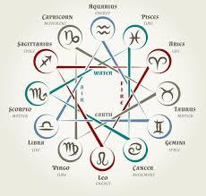 Astrology Circle With Zodiac Signs Zodiac Signs Zodiac