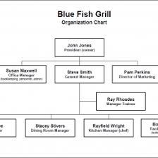 Restaurant Organizational Chart Job Description Service Design Flow Chart 15914333842552 Flow Chart Of
