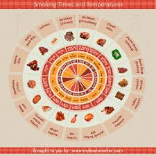 Smoked Meat Temperature Chart 17 Meat Smoking Times And Temperatures