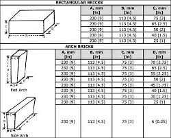 Imperial Brick Sizes Chart What Is The Standard Size Of Bricks Quora