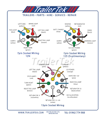wiring diagram for 7 pin truck connector diagrams best of trailer 6 way trailer plug wiring diagram at 7 Pin Truck Plug Wiring Diagram