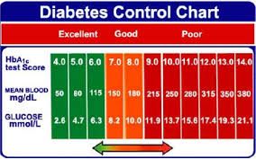 A1c Level Diabetes Type 2 A1c Diabetes Level