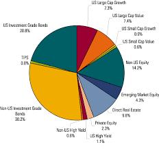 Composition Of Global Total Stock Bond Markets Bogleheads Org
