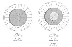 Round Cake Size Chart How To Cut And Serve Round Cake 6 To 14 Inches Bakepedia