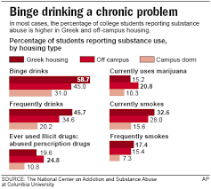 Alcohol The Students Research Abuse 2 Territory Blog Among Scouting College