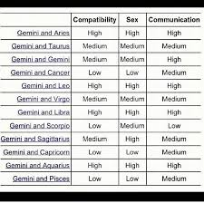 Cancer And Gemini Compatibility Chart Gemini Compatibility Google Search Gemini Compatibility