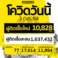 โควิดวันนี้ ติดเชื้อเพิ่ม 10,828 ราย สะสม 1,637,432 ราย เสียชีวิต 77 ราย