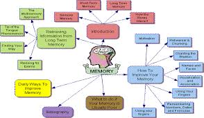 Types Of Memory Chart Memory