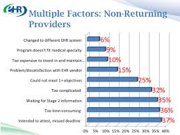 Meaningful Use Stages Chart How Much More Evidence Does Cms Need Physicians Find