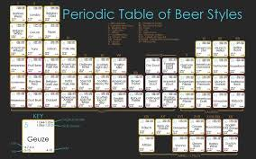 Periodic Table of Beer   Periodic Table? (2)—Food/Drink ...