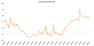 Aud To Inr Chart Inr To Hedge Or Not To Hedge India Avenue Investment