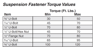 Vehicle Lug Nut Torque Chart 80 Qualified Wheel Torque Specifications Chart