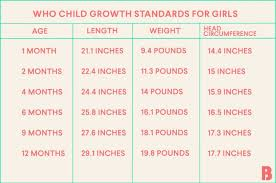 Girl Height Weight Chart Baby Growth Chart Tracking Babys Development