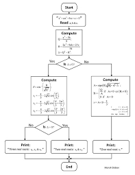 File Flowchart Algorithm Organigram To Solve Cubic