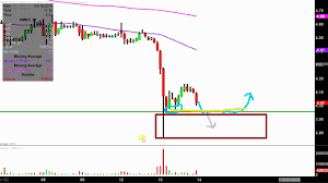 Hmny Stock Chart Helios And Matheson Analytics Inc Hmny Stock Chart Technical Analysis For 03 13 18