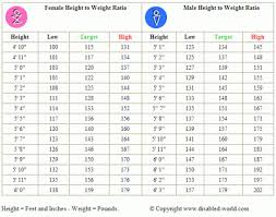 Healthy Weight Chart By Age And Gender Body Ideal Weight Chart Women Men How Much Should I Weight