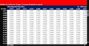 Edelbrock Carb Spring Chart Edelbrock Carb Tuning Discussion