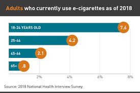 Cigarette Strength Chart Uk E Cigarettes Facts Stats And Regulations