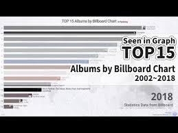 Billboard Charts 2018 Woraph Top 15 Albums By Billboard Chart 2002 2018