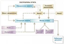 Отчет по производственной практике Страница Отчеты по  Отчет по Производственной Практике по 1С
