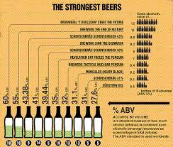 Charts Brewgeeks