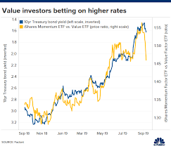 Series E Bonds Value Chart Shift From Momentum To Value Stocks May Be A Bet On Rising Rates
