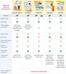 Flea Tick Prevention Comparison Chart Flea Tick Heartworm Medicine Comparison Chart Best Picture