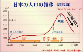 Image result for 2019年から日本国は「少子高齢化