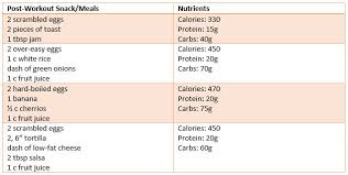 Athletic Food Chart Eat Your Eggs After A Recovery Food For Athletes Egg